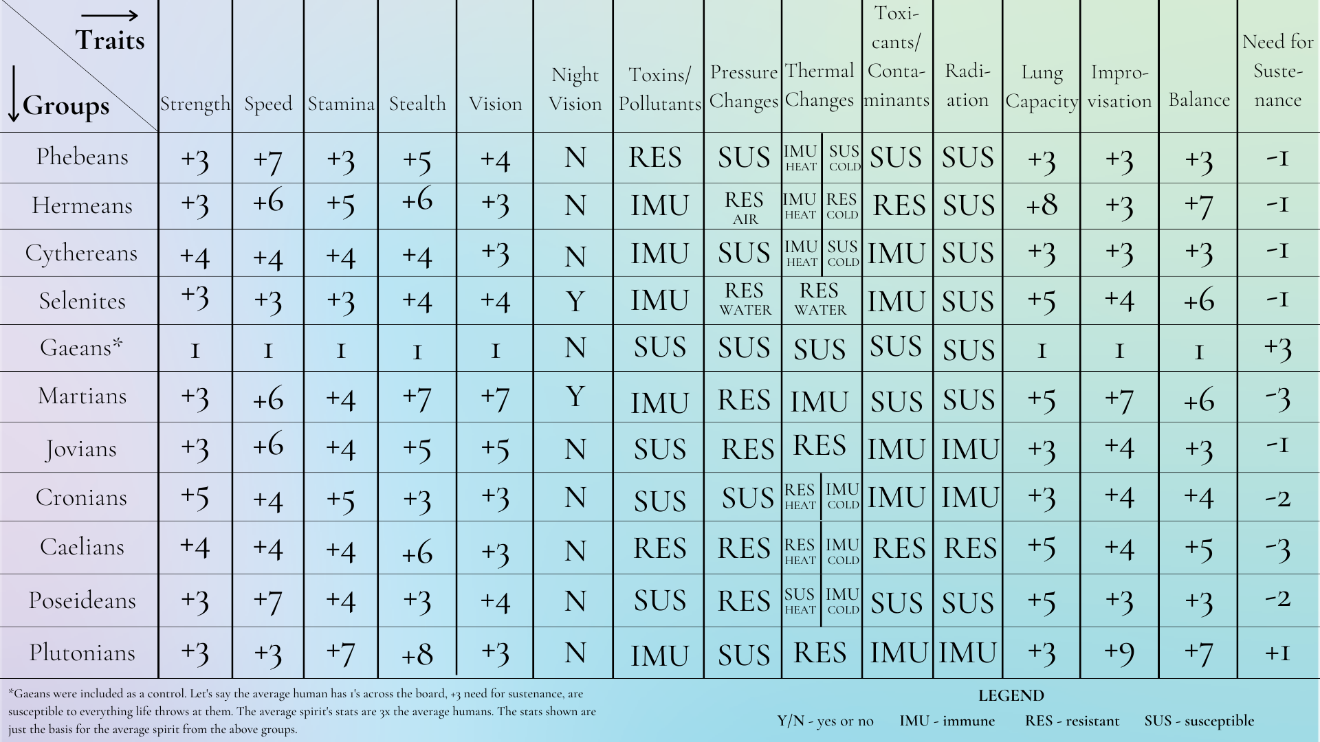 """Group traits are laid out on a table and compared to the average human. Spoiler alert: on a scale from -10 to +10, humans are at 1's across the board (except for """"need for sustenance"""" in which they're in the lead at +3). At the bottom is a brief description: Gaeans were included as a control. Let's say the average human has 1's across the board, +3 need for sustenance, are susceptible to everything life throws at them. The average spirit's stats are 3x the average human's. The stats shown are just the basis for the average spirit from the above groups."""